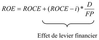 Effet de levier d finition simple et calcul