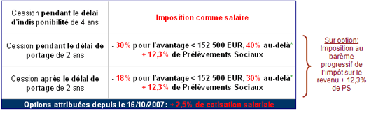 Plus value de cession stock options